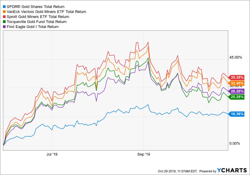 GLD Total Return Price (Forward Adjusted) Chart
