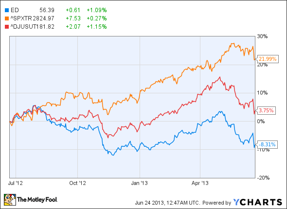3 Reasons Consolidated Edison Stock Dividends Are Here To Stay