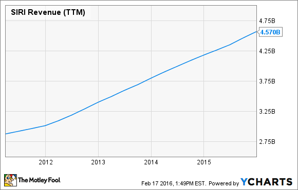 SIRI Revenue (TTM) Chart