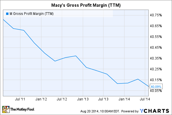 M Gross Profit Margin (TTM) Chart