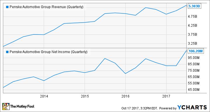 PAG Revenue (Quarterly) Chart