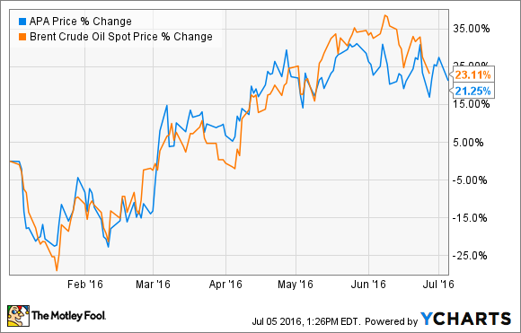 Midyear Review: Apache Corp. Rises on Oil Prices and M&A Rumors ...