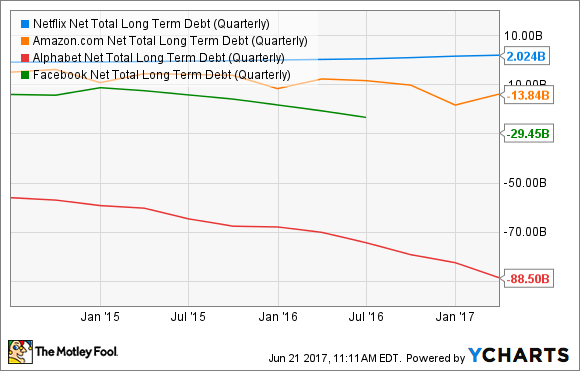 NFLX Net Total Long Term Debt (Quarterly) Chart