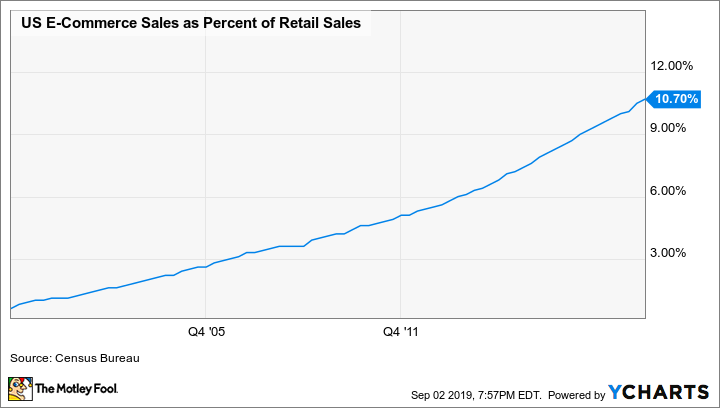 US E-Commerce Sales as Percent of Retail Sales Chart