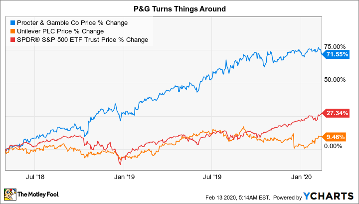 Unilever vs binary options prix maurice de gheest betting odds