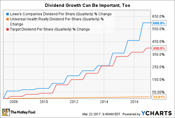 LOW Dividend Per Share (Quarterly) Chart