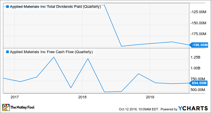 AMAT Total Dividends Paid (Quarterly) Chart