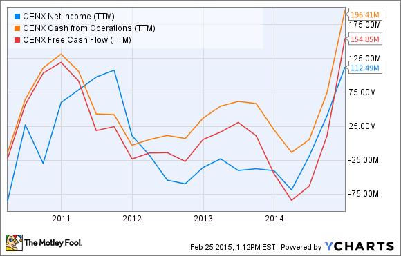 CENX Net Income (TTM) Chart