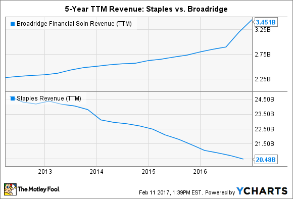 BR Revenue (TTM) Chart