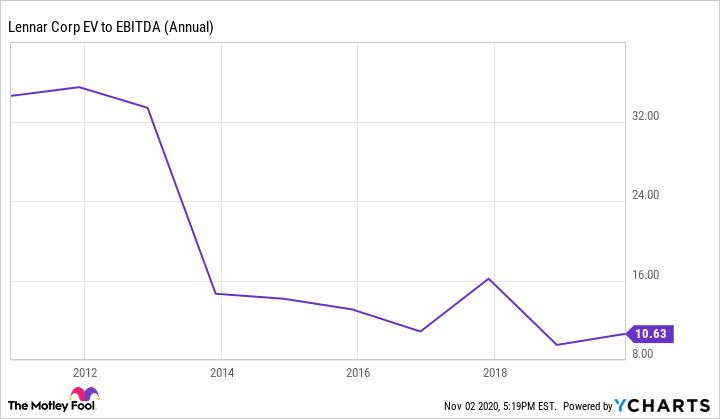 LEN EV to EBITDA (Annual) Chart