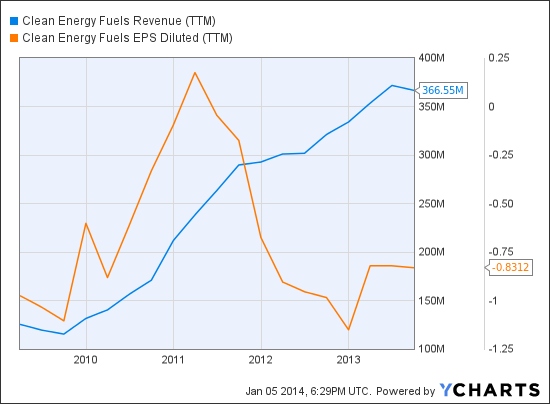 CLNE Revenue (TTM) Chart