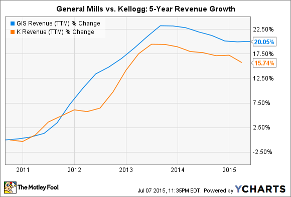 GIS Revenue (TTM) Chart