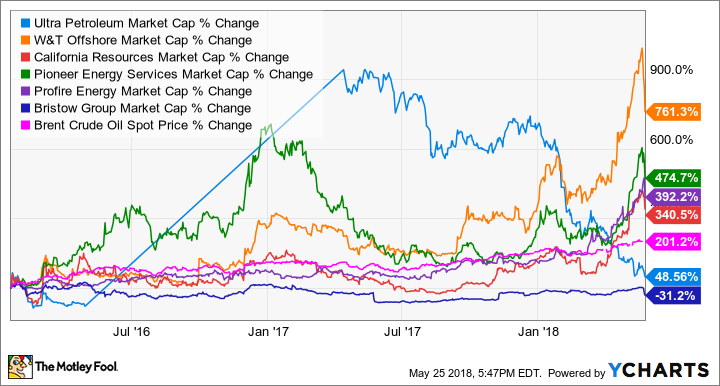 UPL Market Cap Chart