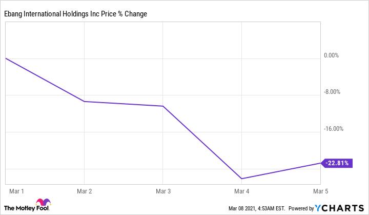 EBON Chart
