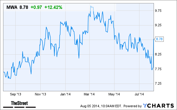 How Will Mueller Water Products (MWA) Stock Be Helped By