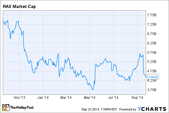 RAX Market Cap Chart