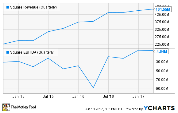 SQ Revenue (Quarterly) Chart