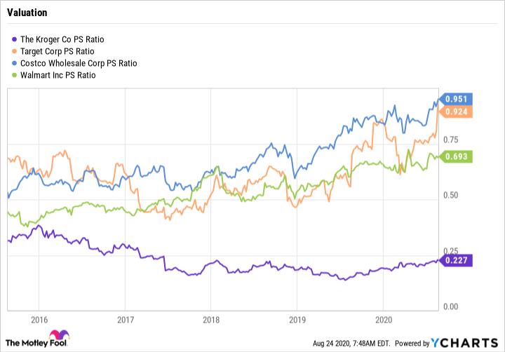 KR PS Ratio Chart