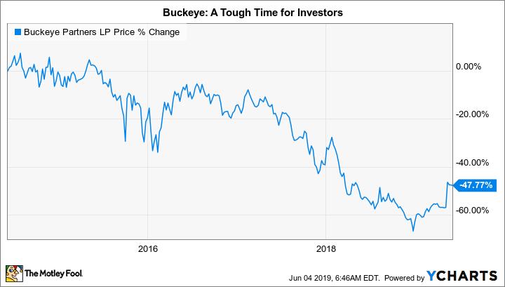 Where Will Buckeye Partners Be in 1 Year? | The Motley Fool
