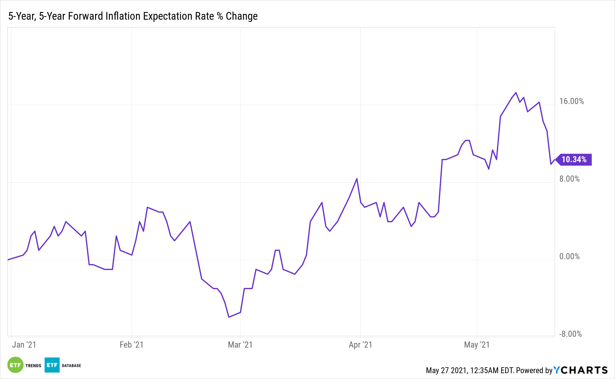 5-Year, 5-Year Forward Inflation Expectation Rate Chart