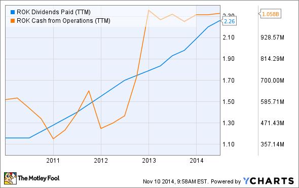 ROK Dividends Paid (TTM) Chart