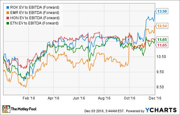 ROK EV to EBITDA (Forward) Chart