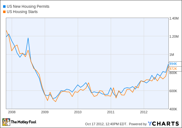 US New Housing Permits Chart