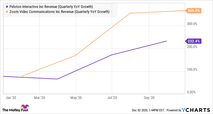PTON Revenue (Quarterly YoY Growth) Chart
