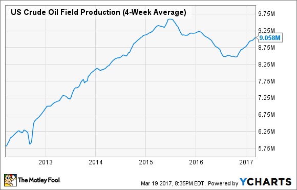 US Crude Oil Field Production (4-Week Average) Chart