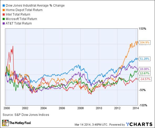 Dow Jones Industrial Average Chart