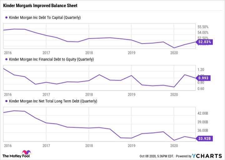KMI Debt To Capital (Quarterly) Chart