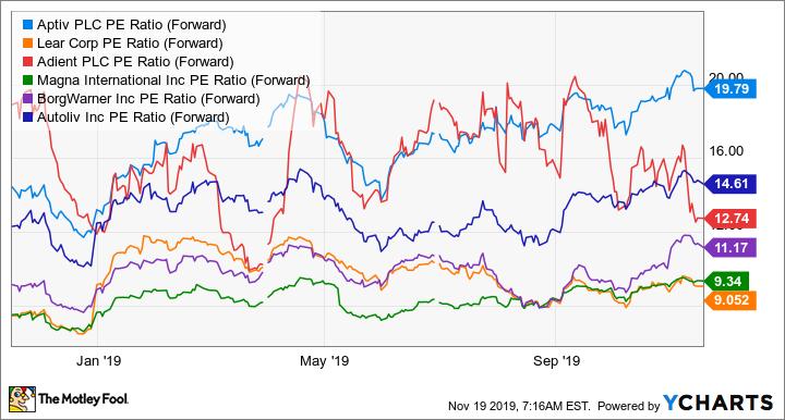 APTV PE Ratio (Forward) Chart