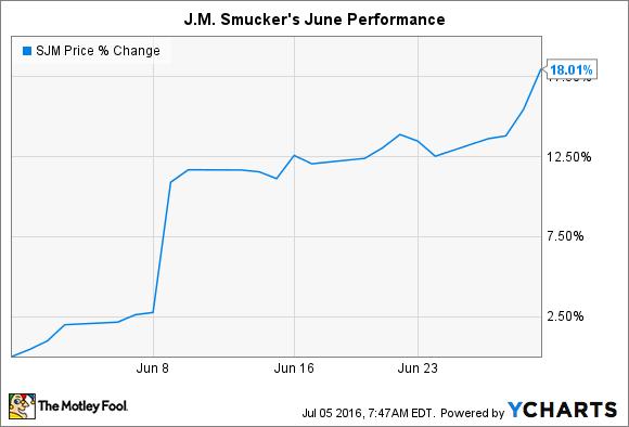 SJM Chart