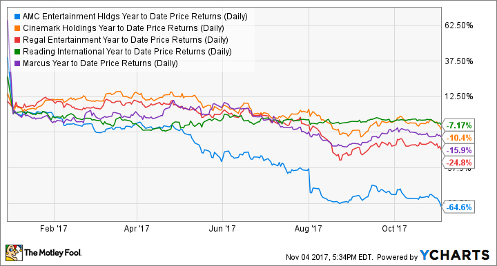 AMC Year to Date Price Returns (Daily) Chart