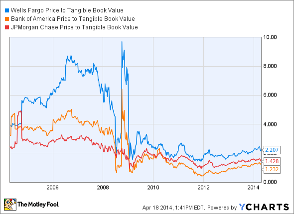 WFC Price to Tangible Book Value Chart
