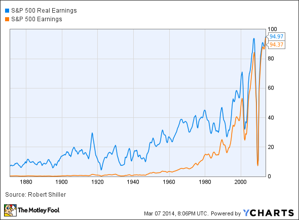 S&P 500 Real Earnings Chart