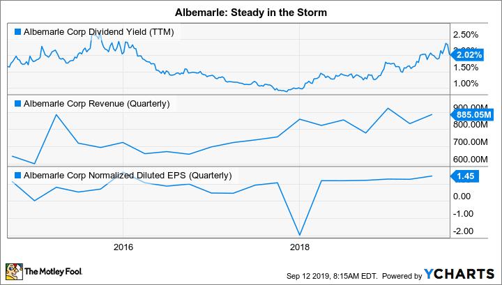 ALB Dividend Yield (TTM) Chart