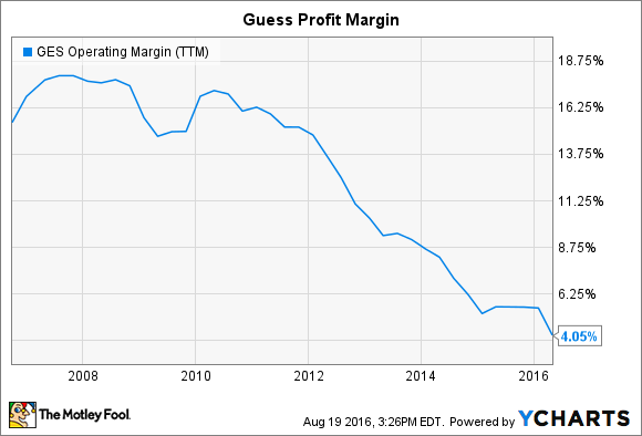 GES Operating Margin (TTM) Chart