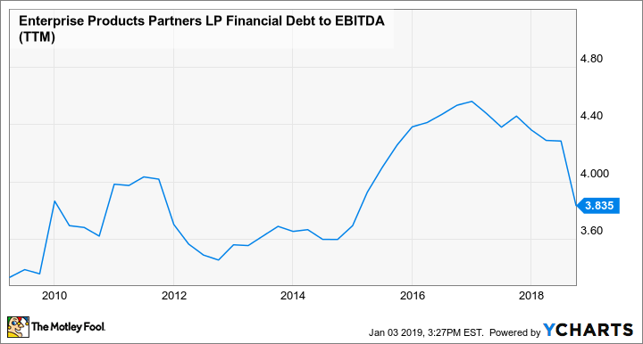 EPD Financial Debt to EBITDA (TTM) Chart