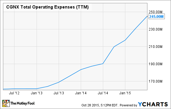 CGNX Total Operating Expenses (TTM) Chart