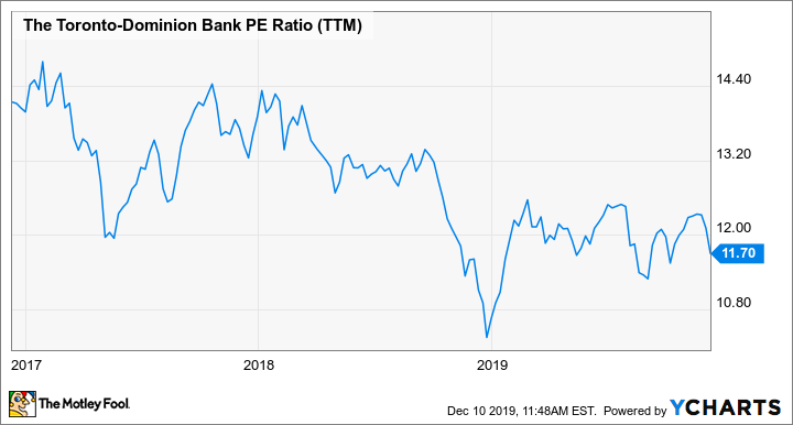 TD PE Ratio (TTM) Chart