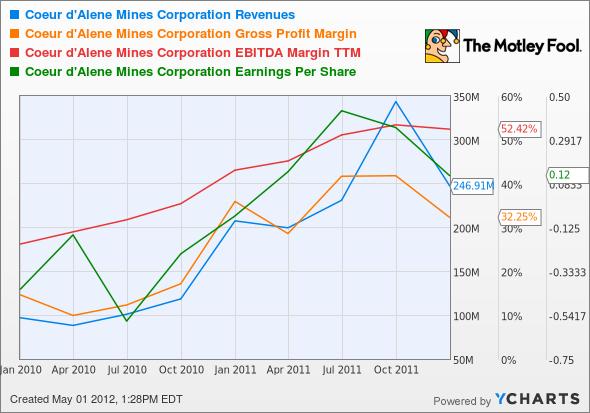 CDE Revenues Chart