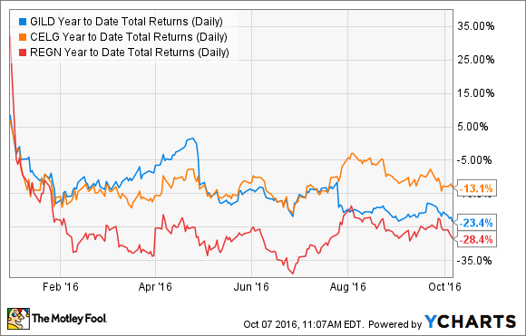 GILD Year to Date Total Returns (Daily) Chart