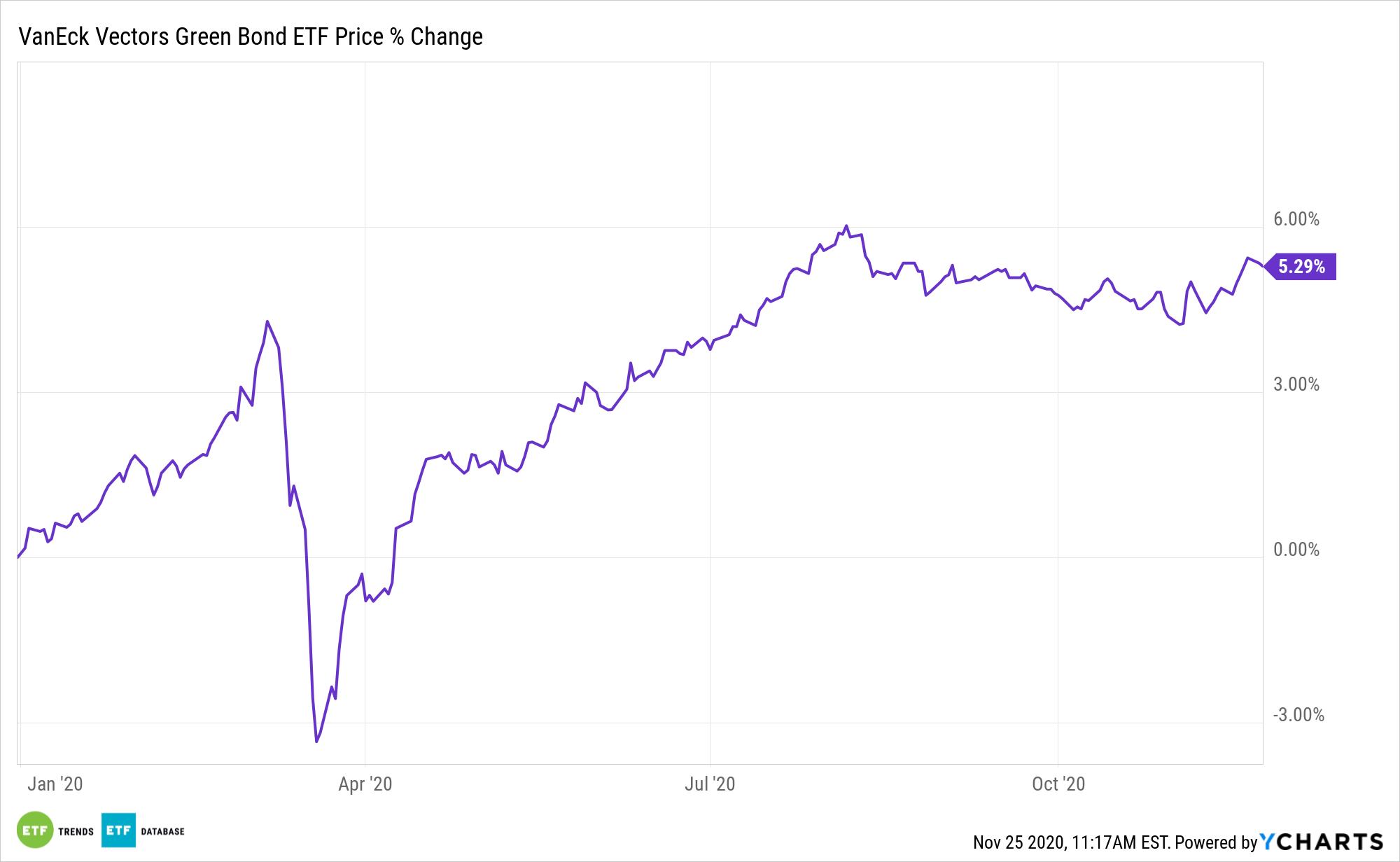 GRNB Chart