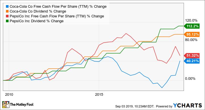 KO Free Cash Flow Per Share (TTM) Chart