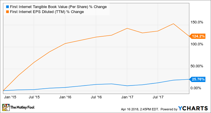 INBK Tangible Book Value (Per Share) Chart