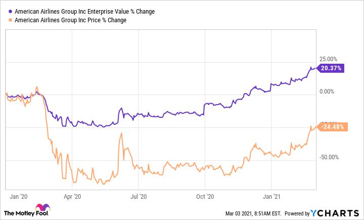 AAL Enterprise Value Chart