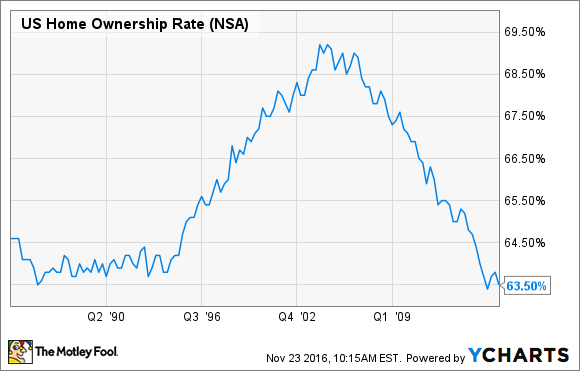 US Home Ownership Rate Chart