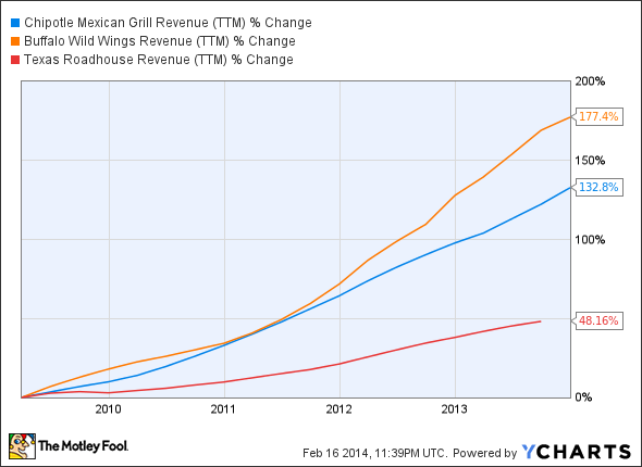 CMG Revenue (TTM) Chart