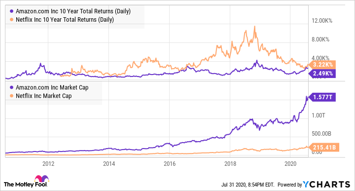 AMZN 10 Year Total Returns (Daily) Chart
